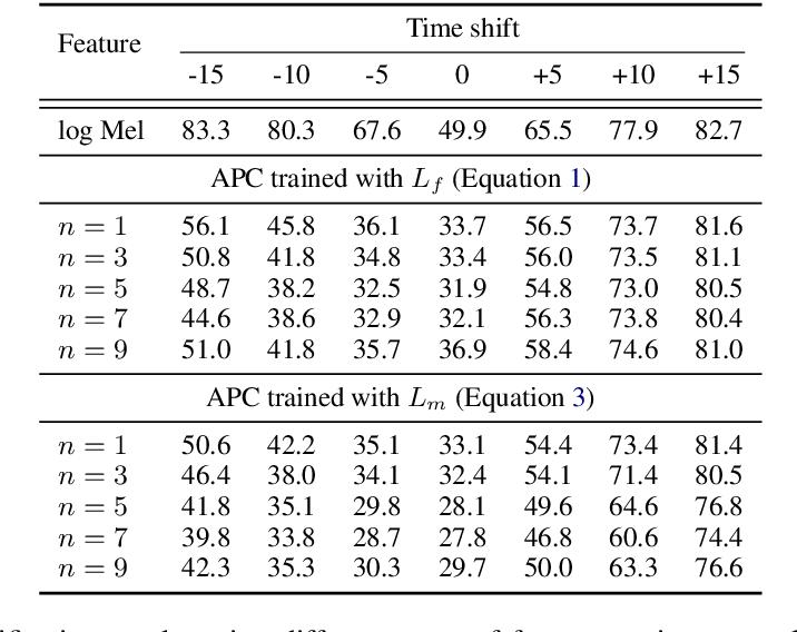 Figure 2 for Improved Speech Representations with Multi-Target Autoregressive Predictive Coding
