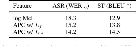Figure 4 for Improved Speech Representations with Multi-Target Autoregressive Predictive Coding
