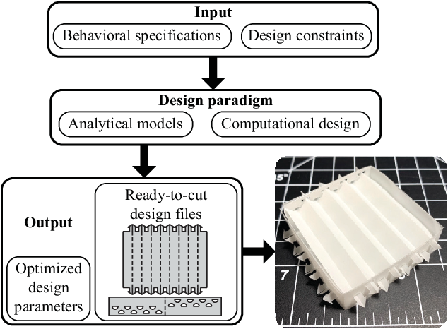 Figure 1 for Computational Design and Fabrication of Corrugated Mechanisms from Behavioral Specifications