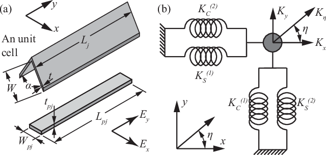 Figure 3 for Computational Design and Fabrication of Corrugated Mechanisms from Behavioral Specifications
