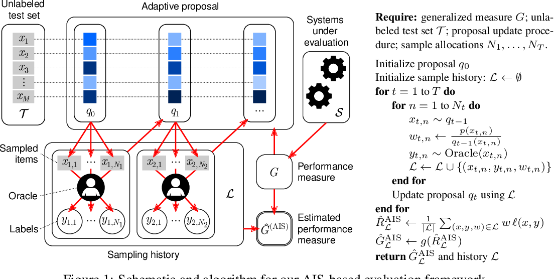 Figure 1 for A general framework for label-efficient online evaluation with asymptotic guarantees