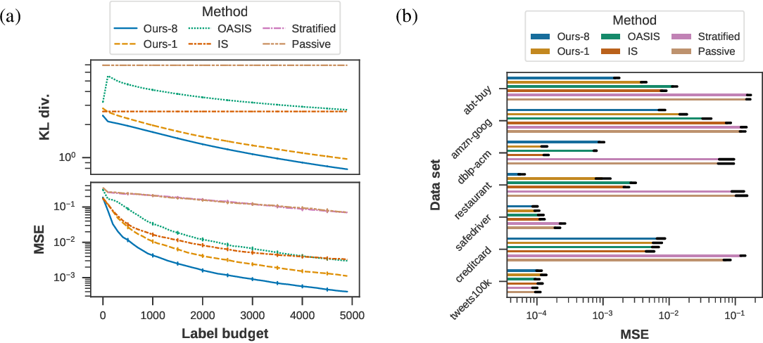 Figure 3 for A general framework for label-efficient online evaluation with asymptotic guarantees