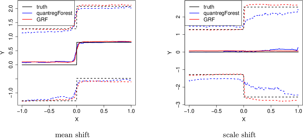 Figure 3 for Generalized Random Forests