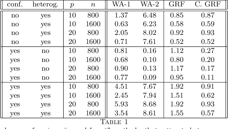 Figure 2 for Generalized Random Forests