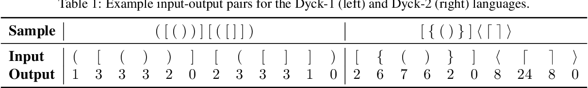 Figure 3 for LSTM Networks Can Perform Dynamic Counting