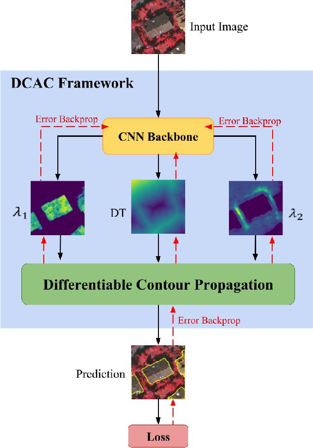 Figure 1 for End-to-End Deep Convolutional Active Contours for Image Segmentation