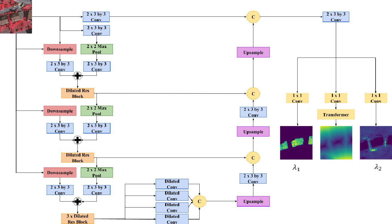 Figure 4 for End-to-End Deep Convolutional Active Contours for Image Segmentation