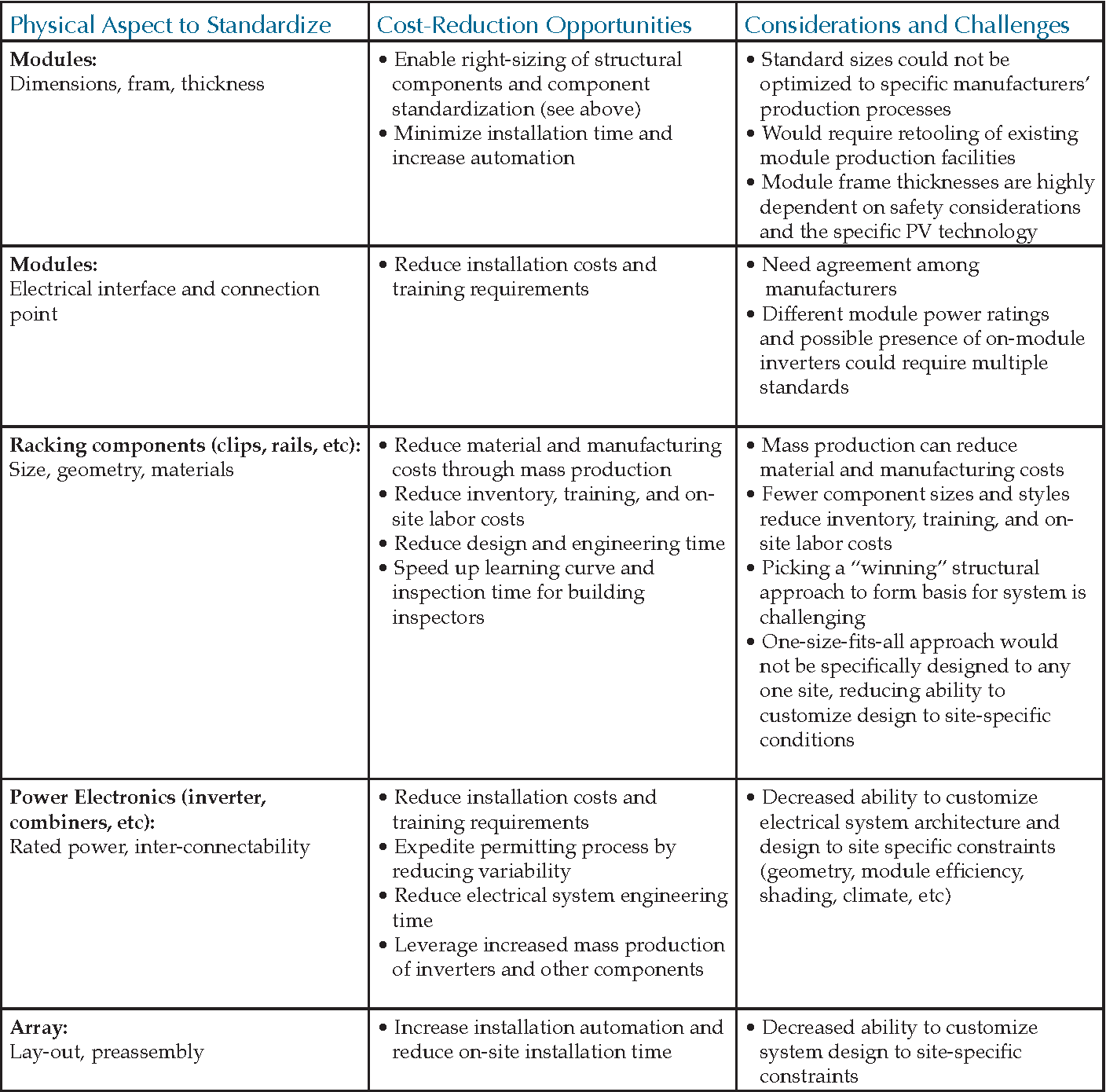 Table 3 from Achieving Low-Cost Solar PV : Industry Workshop