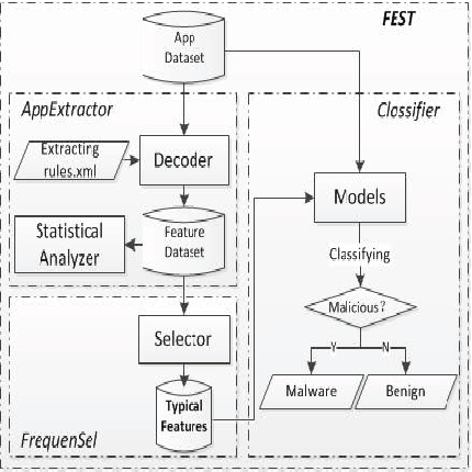 Figure 1 from Fest: A feature extraction and selection tool