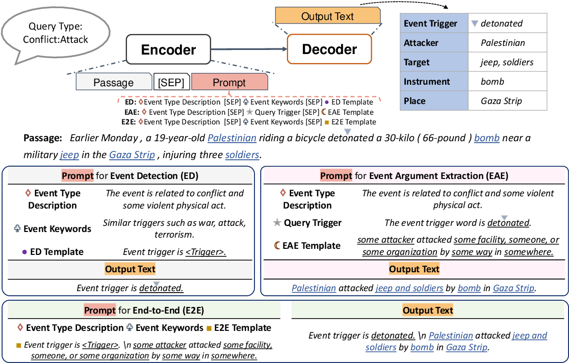 Figure 3 for Event Extraction as Natural Language Generation
