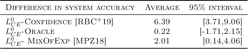 Figure 2 for Consistent Estimators for Learning to Defer to an Expert