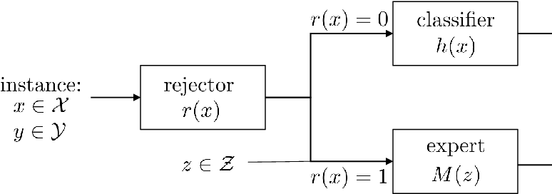 Figure 1 for Consistent Estimators for Learning to Defer to an Expert