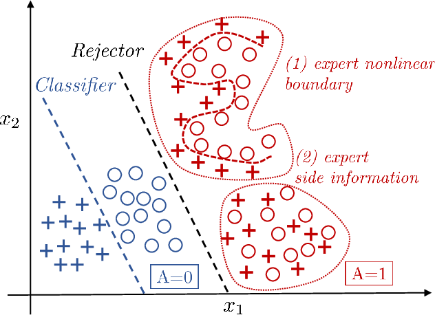 Figure 3 for Consistent Estimators for Learning to Defer to an Expert