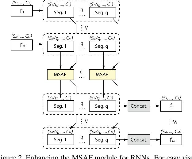 Figure 3 for MSAF: Multimodal Split Attention Fusion