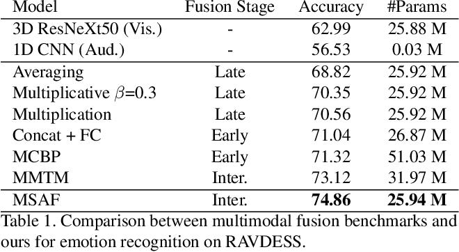 Figure 2 for MSAF: Multimodal Split Attention Fusion