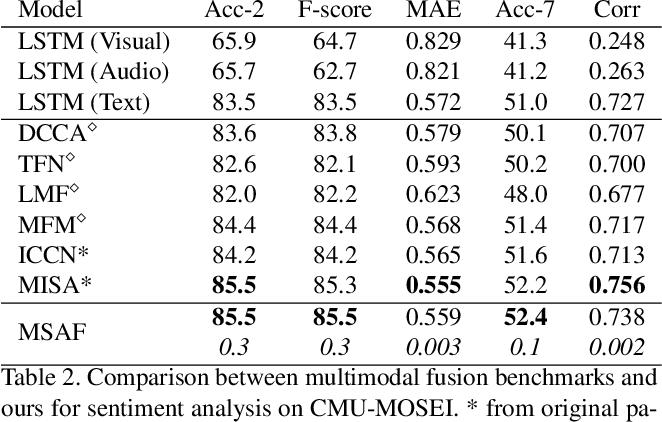 Figure 4 for MSAF: Multimodal Split Attention Fusion