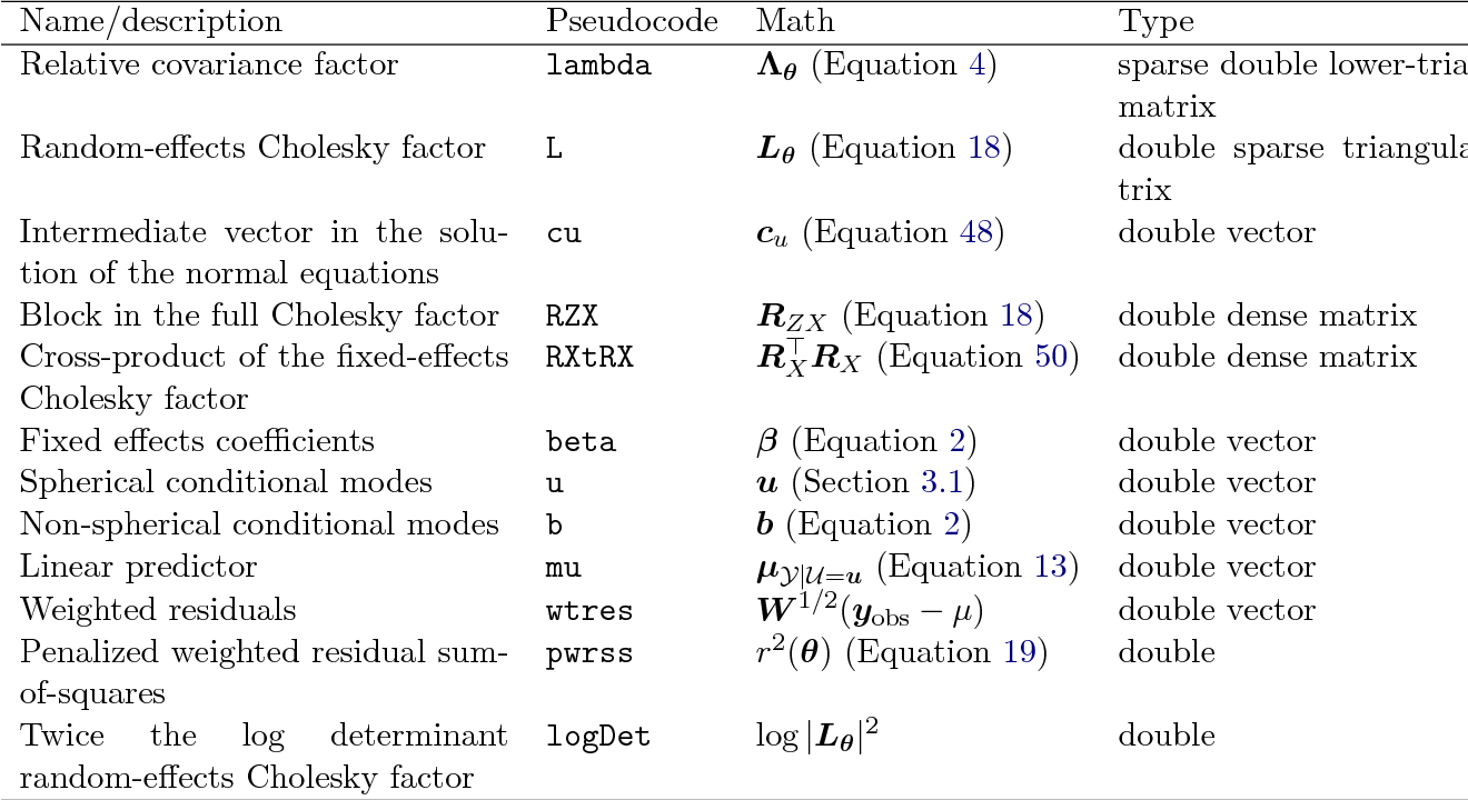 Table 7 from fitting linear mixed effects models using lme 4 arxiv