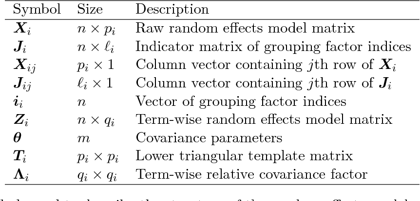 Table 4 from fitting linear mixed effects models using lme 4
