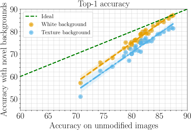 Figure 4 for Time for a Background Check! Uncovering the impact of Background Features on Deep Neural Networks