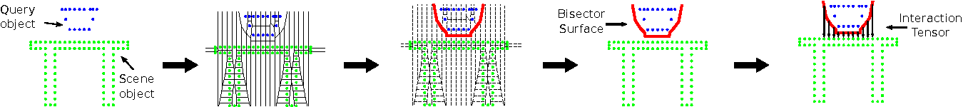Figure 4 for Geometric Affordances from a Single Example via the Interaction Tensor