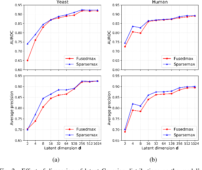 Figure 2 for Interpretable Structured Learning with Sparse Gated Sequence Encoder for Protein-Protein Interaction Prediction