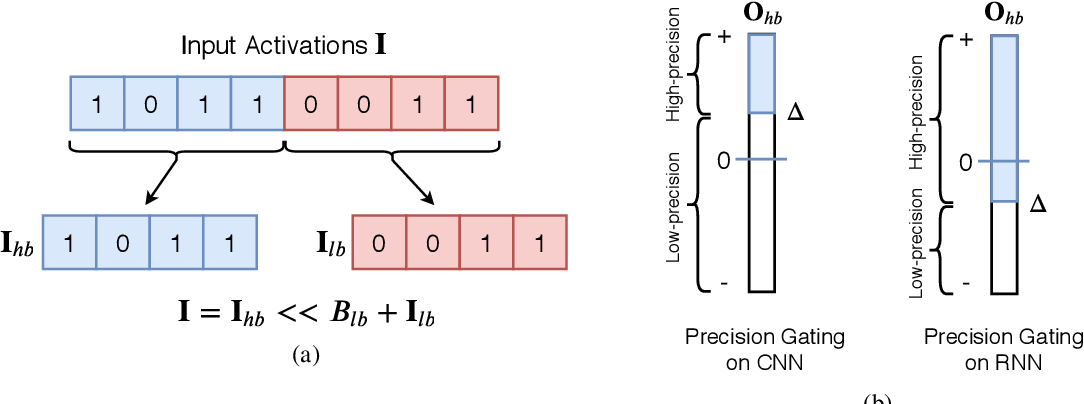Figure 1 for Precision Gating: Improving Neural Network Efficiency with Dynamic Dual-Precision Activations