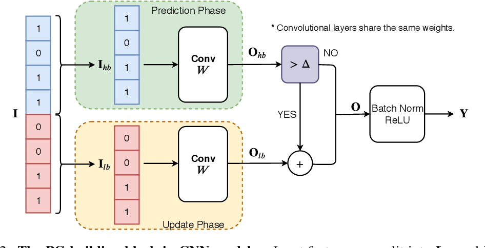 Figure 2 for Precision Gating: Improving Neural Network Efficiency with Dynamic Dual-Precision Activations
