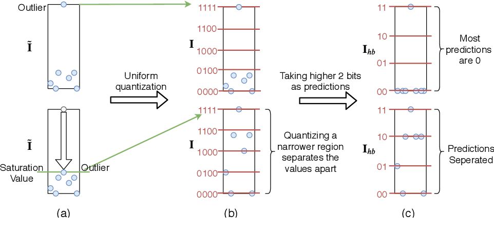 Figure 4 for Precision Gating: Improving Neural Network Efficiency with Dynamic Dual-Precision Activations