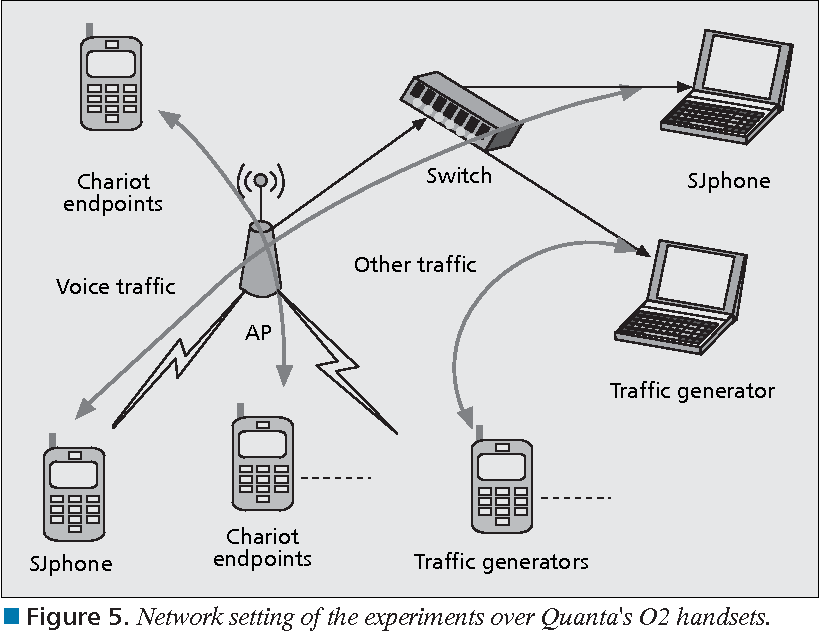 Figure 6 from A practical QoS solution to voice over IP in
