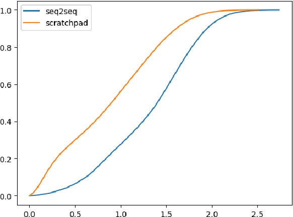 Figure 4 for Keeping Notes: Conditional Natural Language Generation with a Scratchpad Mechanism