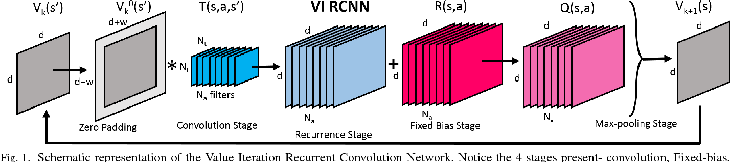 Figure 1 for Reinforcement Learning via Recurrent Convolutional Neural Networks
