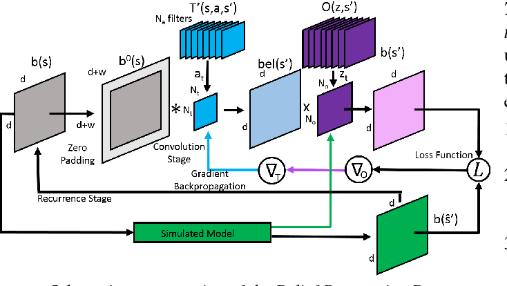 Figure 2 for Reinforcement Learning via Recurrent Convolutional Neural Networks