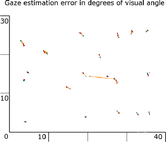 Figure 4 for Pupil: An Open Source Platform for Pervasive Eye Tracking and Mobile Gaze-based Interaction