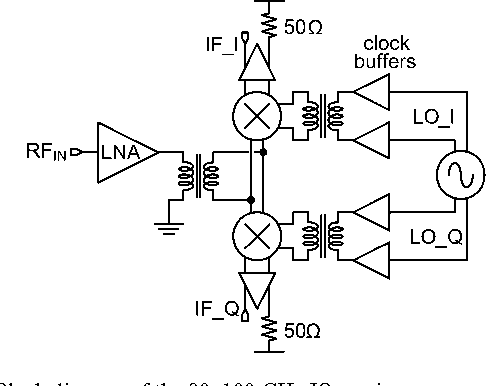 Figure 10 From Nanoscale Cmos Transceiver Design In The 90170 Ghz