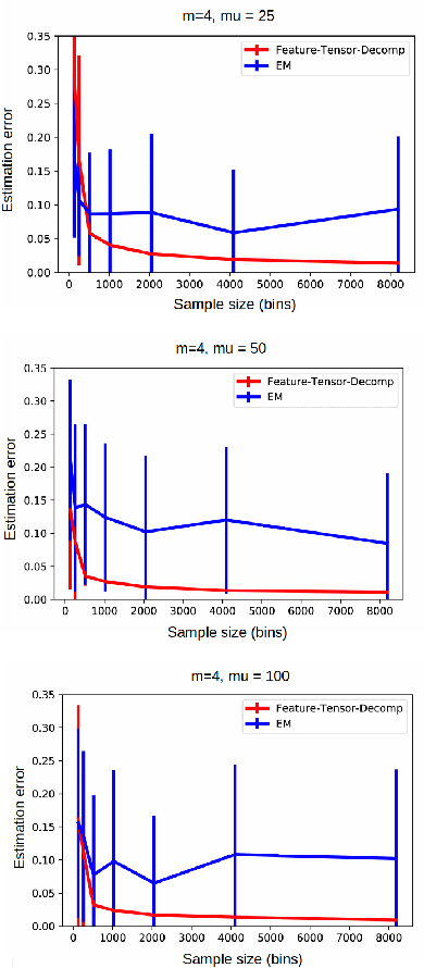 Figure 1 for Spectral Learning of Binomial HMMs for DNA Methylation Data
