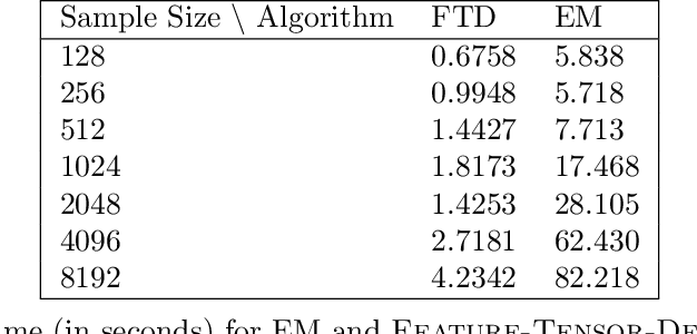 Figure 2 for Spectral Learning of Binomial HMMs for DNA Methylation Data