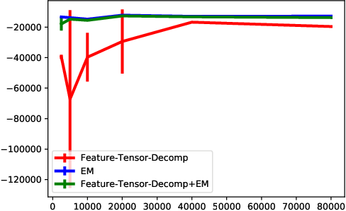 Figure 4 for Spectral Learning of Binomial HMMs for DNA Methylation Data