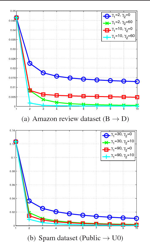 Figure 4 for Theoretic Analysis and Extremely Easy Algorithms for Domain Adaptive Feature Learning