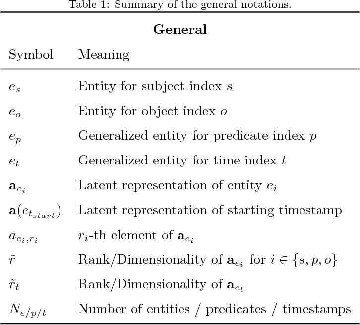 Figure 2 for Embedding Models for Episodic Memory
