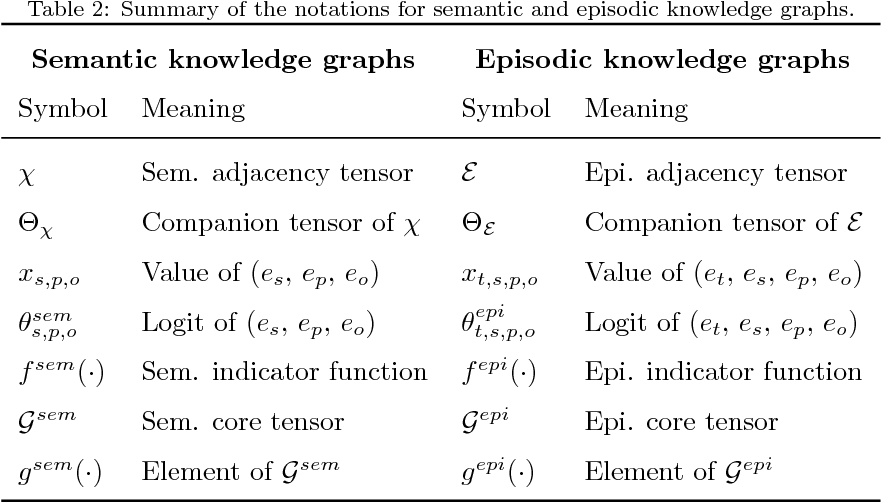 Figure 4 for Embedding Models for Episodic Memory