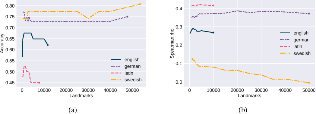Figure 2 for SChME at SemEval-2020 Task 1: A Model Ensemble for Detecting Lexical Semantic Change