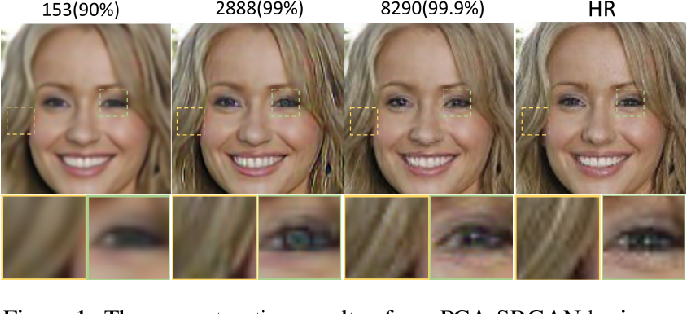 Figure 1 for PCA-SRGAN: Incremental Orthogonal Projection Discrimination for Face Super-resolution