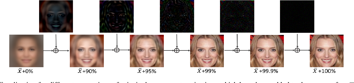 Figure 3 for PCA-SRGAN: Incremental Orthogonal Projection Discrimination for Face Super-resolution