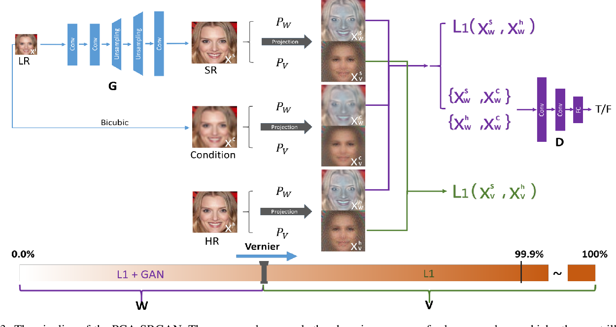 Figure 4 for PCA-SRGAN: Incremental Orthogonal Projection Discrimination for Face Super-resolution