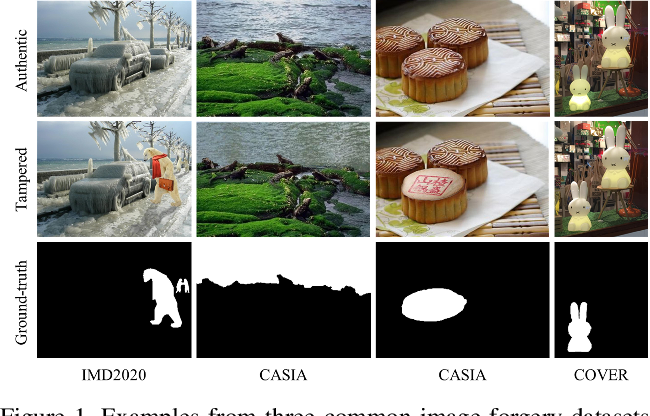Figure 1 for TransForensics: Image Forgery Localization with Dense Self-Attention