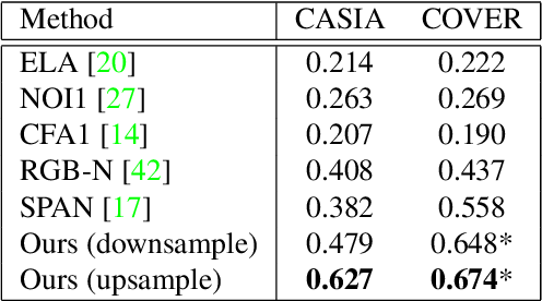 Figure 4 for TransForensics: Image Forgery Localization with Dense Self-Attention
