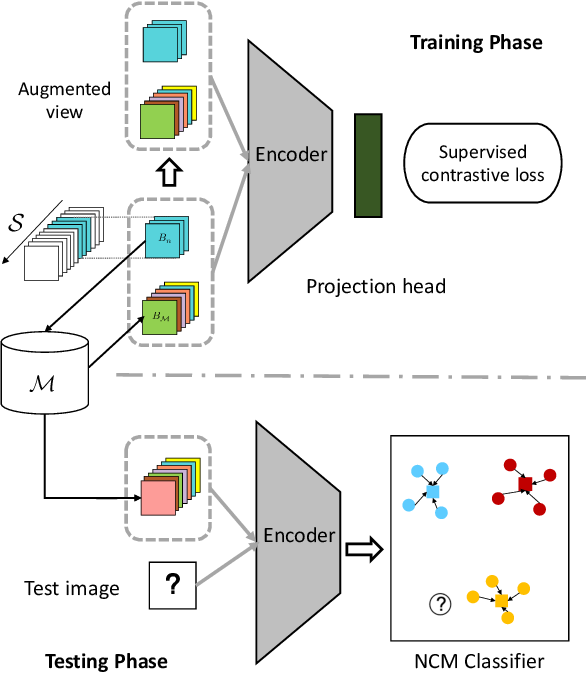 Figure 1 for Supervised Contrastive Replay: Revisiting the Nearest Class Mean Classifier in Online Class-Incremental Continual Learning