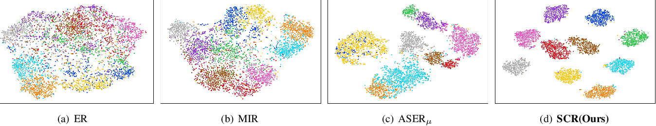 Figure 3 for Supervised Contrastive Replay: Revisiting the Nearest Class Mean Classifier in Online Class-Incremental Continual Learning