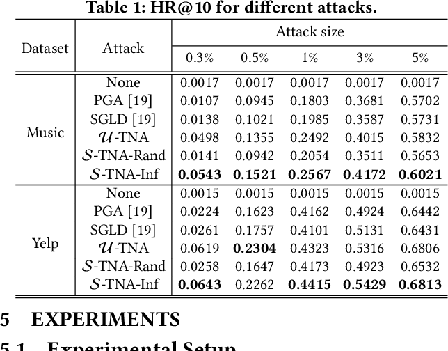 Figure 1 for Influence Function based Data Poisoning Attacks to Top-N Recommender Systems