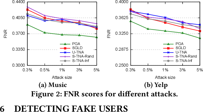 Figure 3 for Influence Function based Data Poisoning Attacks to Top-N Recommender Systems
